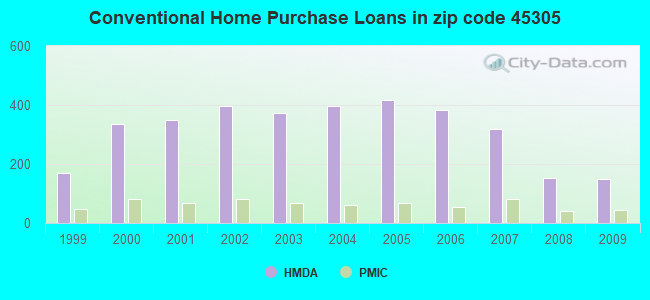 Conventional Home Purchase Loans in zip code 45305