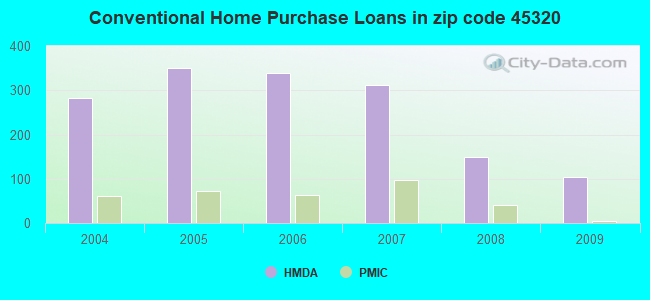 Conventional Home Purchase Loans in zip code 45320