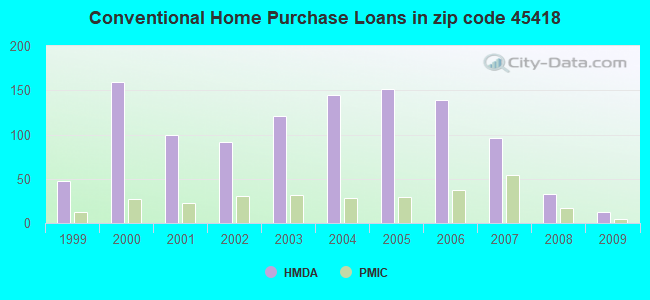 Conventional Home Purchase Loans in zip code 45418
