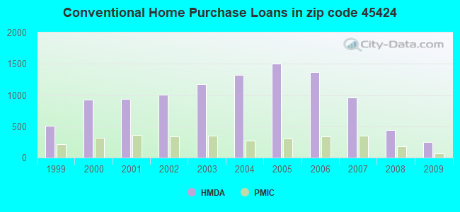 Conventional Home Purchase Loans in zip code 45424