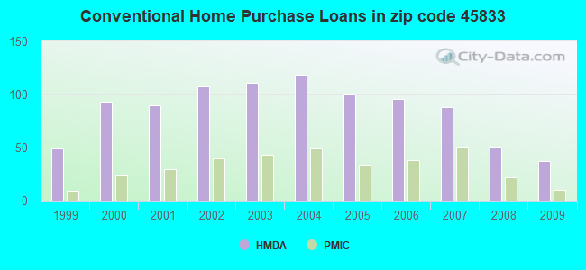 Conventional Home Purchase Loans in zip code 45833