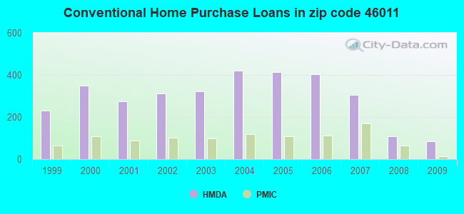 Conventional Home Purchase Loans in zip code 46011