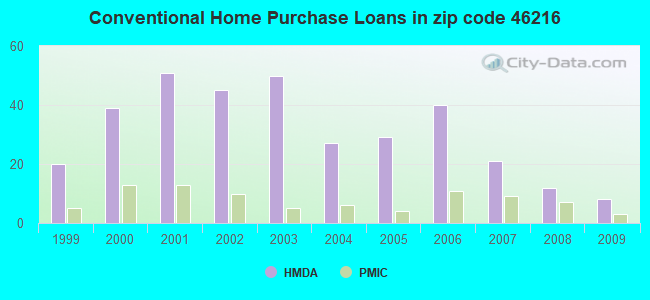 Conventional Home Purchase Loans in zip code 46216