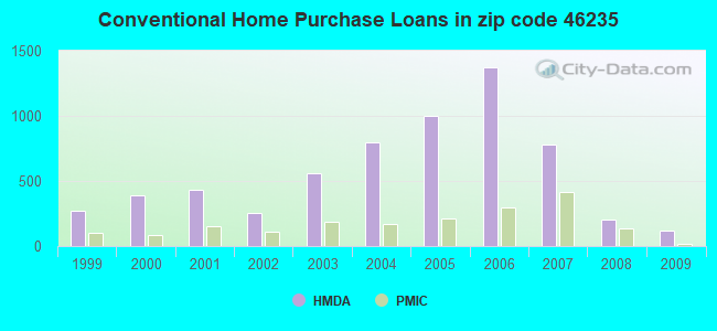 Conventional Home Purchase Loans in zip code 46235