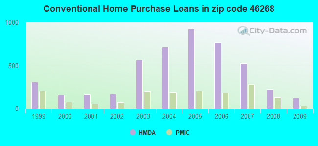Conventional Home Purchase Loans in zip code 46268