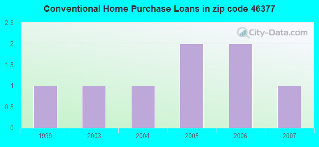 Conventional Home Purchase Loans in zip code 46377