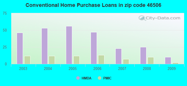 Conventional Home Purchase Loans in zip code 46506
