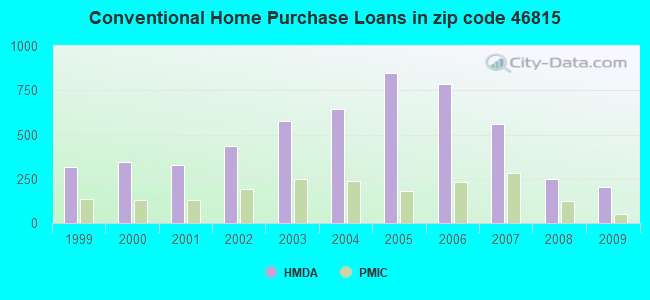 Conventional Home Purchase Loans in zip code 46815