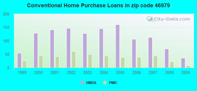 Conventional Home Purchase Loans in zip code 46979