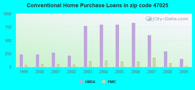 Conventional Home Purchase Loans in zip code 47025