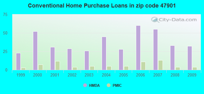 Conventional Home Purchase Loans in zip code 47901
