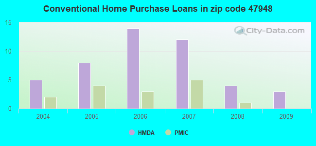 Conventional Home Purchase Loans in zip code 47948