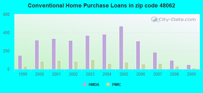 Conventional Home Purchase Loans in zip code 48062