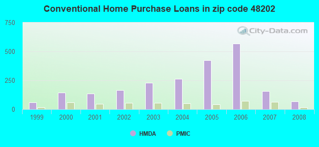 Conventional Home Purchase Loans in zip code 48202