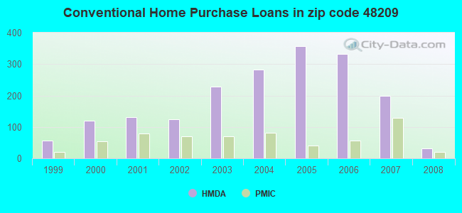Conventional Home Purchase Loans in zip code 48209