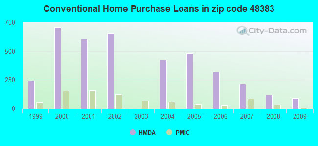 Conventional Home Purchase Loans in zip code 48383