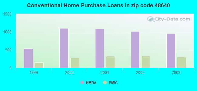 Conventional Home Purchase Loans in zip code 48640