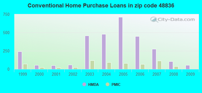 Conventional Home Purchase Loans in zip code 48836