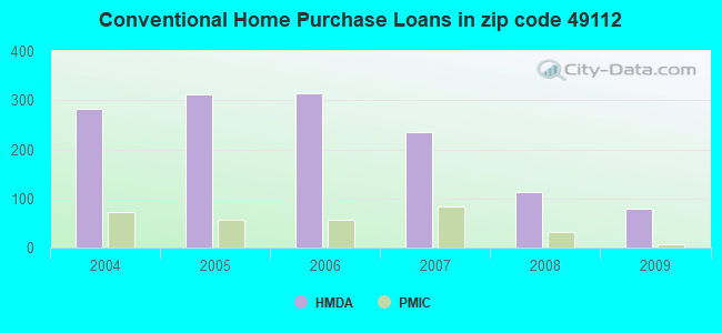 Conventional Home Purchase Loans in zip code 49112