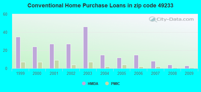 Conventional Home Purchase Loans in zip code 49233