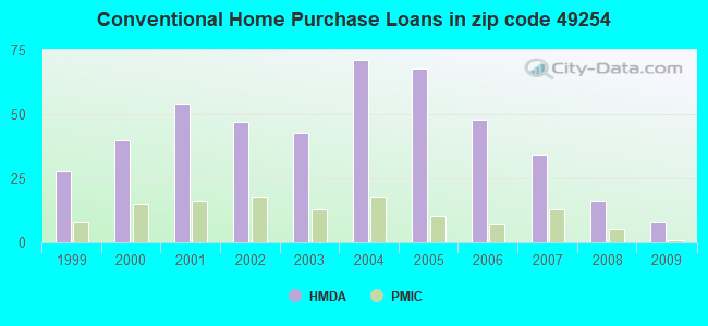 Conventional Home Purchase Loans in zip code 49254