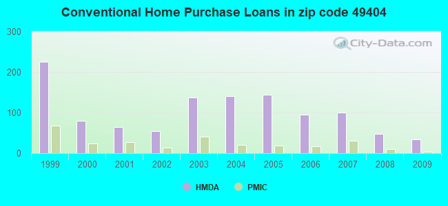 Conventional Home Purchase Loans in zip code 49404
