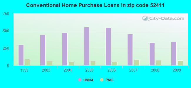 Conventional Home Purchase Loans in zip code 52411