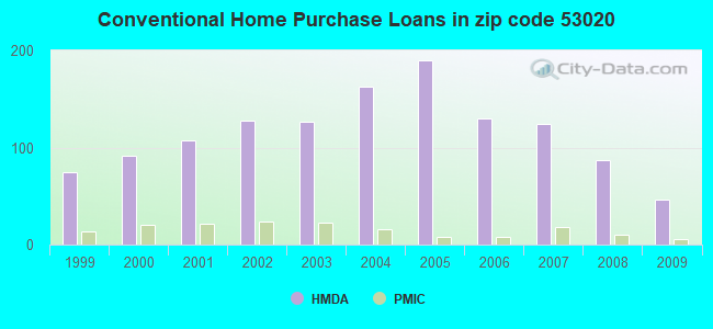 Conventional Home Purchase Loans in zip code 53020