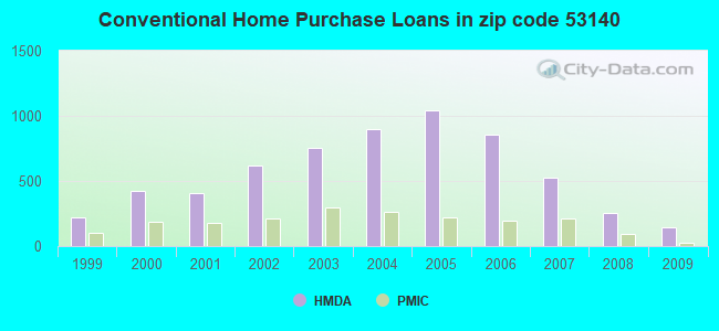 Conventional Home Purchase Loans in zip code 53140