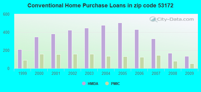 Conventional Home Purchase Loans in zip code 53172