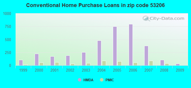 Conventional Home Purchase Loans in zip code 53206