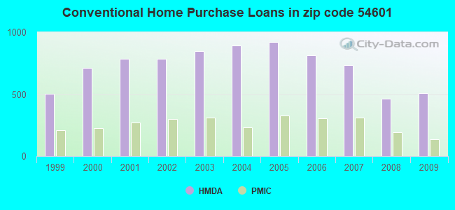 Conventional Home Purchase Loans in zip code 54601
