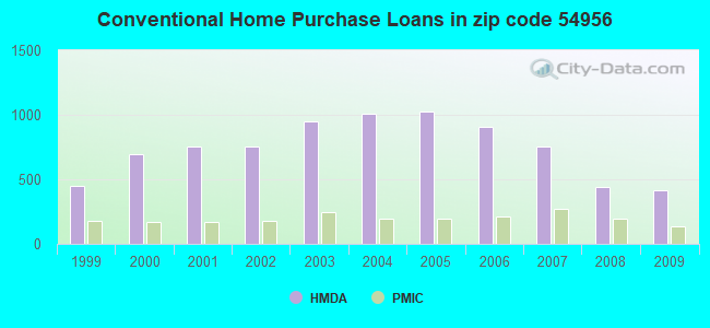 Conventional Home Purchase Loans in zip code 54956
