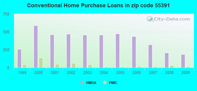 Conventional Home Purchase Loans in zip code 55391