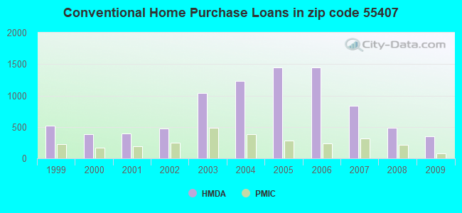 Conventional Home Purchase Loans in zip code 55407