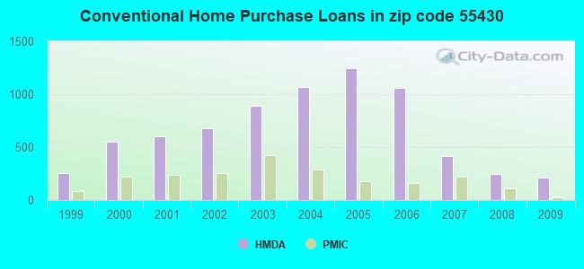 Conventional Home Purchase Loans in zip code 55430