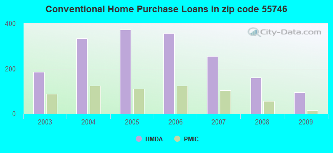 Conventional Home Purchase Loans in zip code 55746