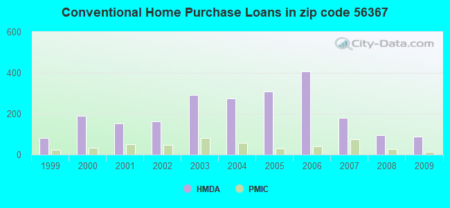 Conventional Home Purchase Loans in zip code 56367