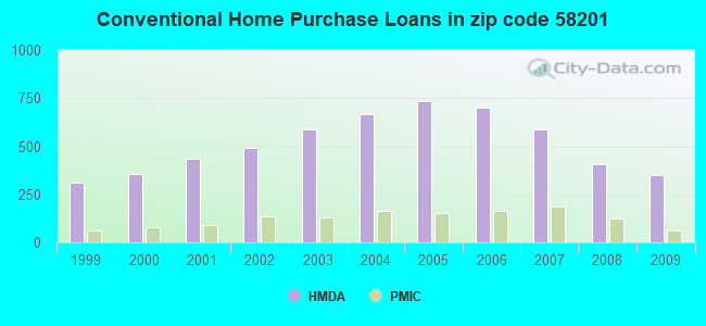 Conventional Home Purchase Loans in zip code 58201