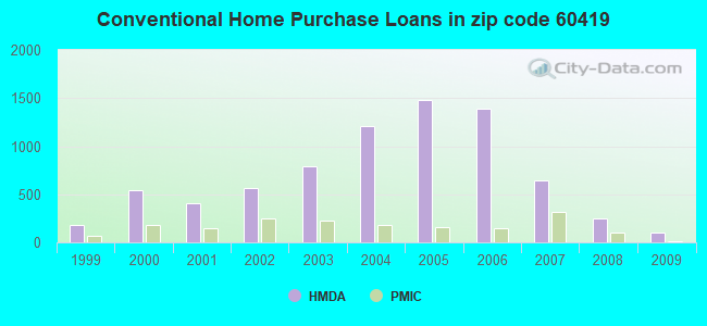 Conventional Home Purchase Loans in zip code 60419