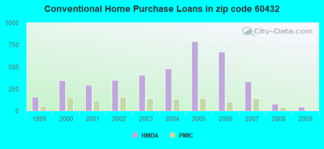 Conventional Home Purchase Loans in zip code 60432