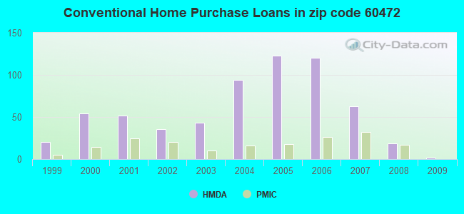 Conventional Home Purchase Loans in zip code 60472