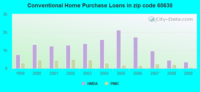 Conventional Home Purchase Loans in zip code 60630