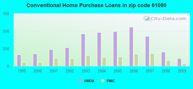 Conventional Home Purchase Loans in zip code 61080