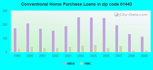 Conventional Home Purchase Loans in zip code 61443