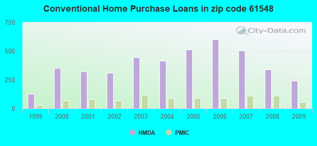Conventional Home Purchase Loans in zip code 61548