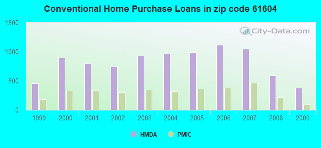 Conventional Home Purchase Loans in zip code 61604