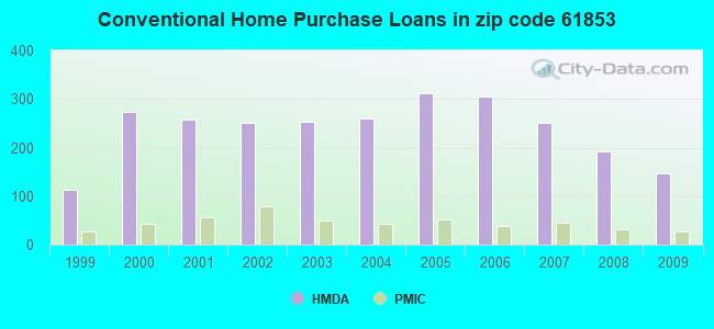 Conventional Home Purchase Loans in zip code 61853
