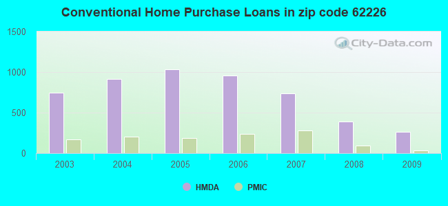 Conventional Home Purchase Loans in zip code 62226