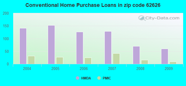 Conventional Home Purchase Loans in zip code 62626